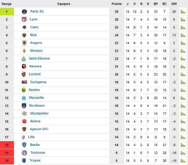 Classement 2015 Ligue 1